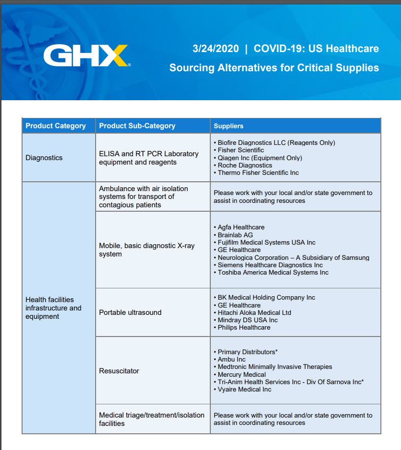 GHX Sourcing Alternatives for Critical Supplies