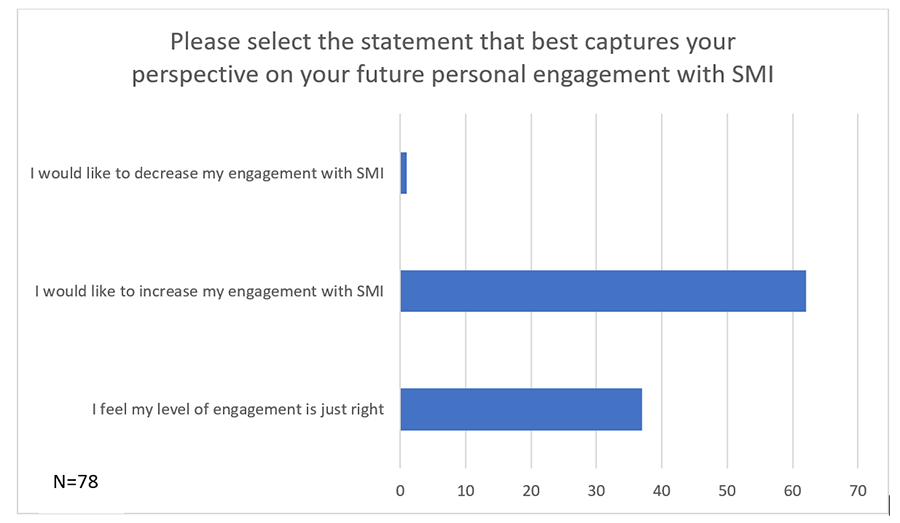 SMI Engagement