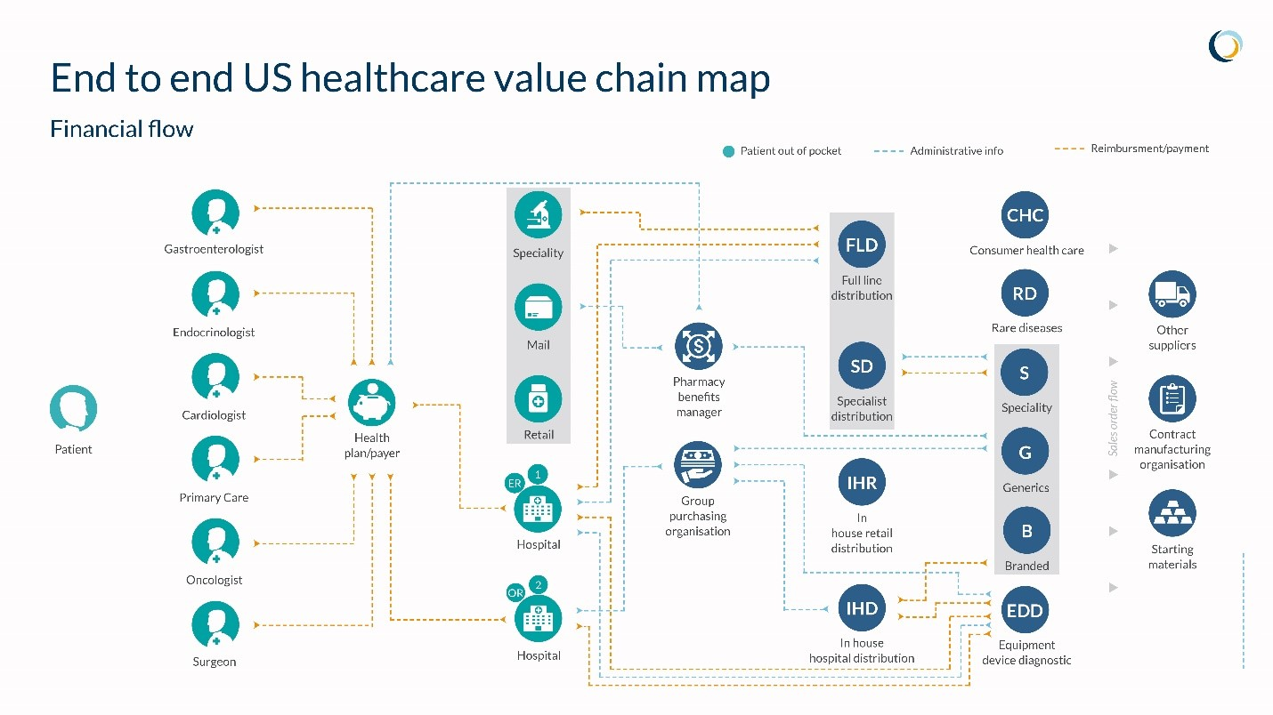 End to End US healthcare value chain map
